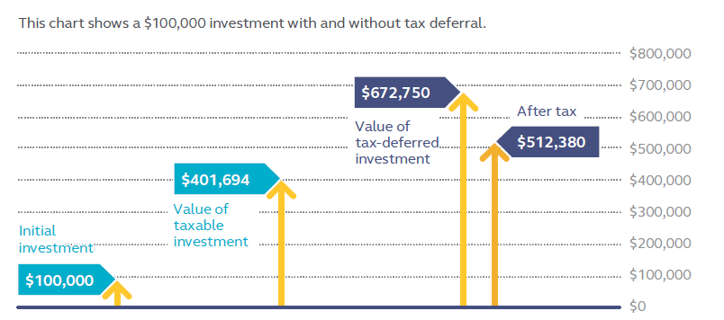 Chart showing $100,000 investment with and without tax deferral.