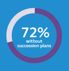 business-succession-72%-without-plans.png